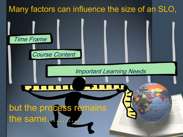 Many factors can influence the size of an SLO,