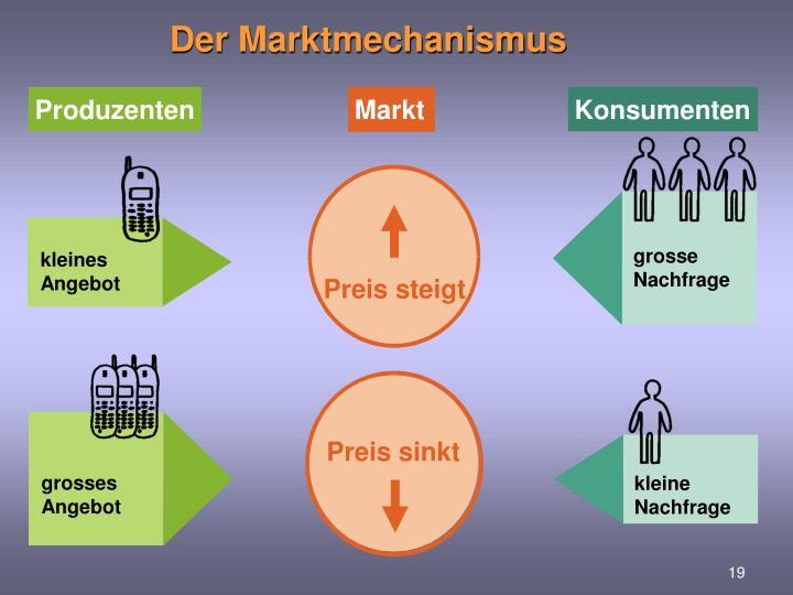 Der Marktmechanismus