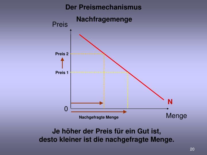 Der Preismechanismus