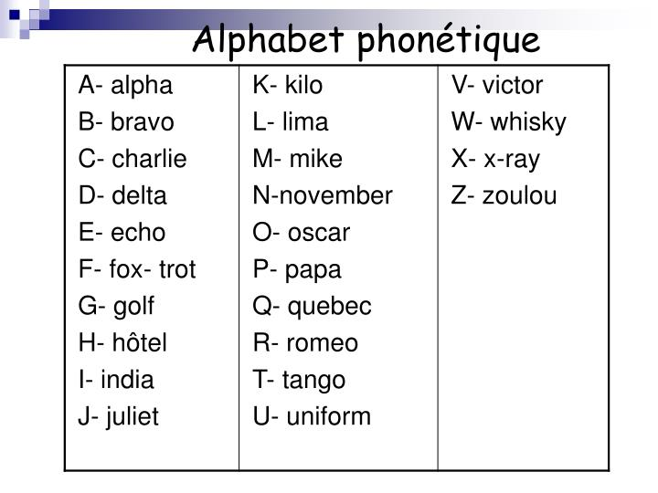 Alphabet phonétique