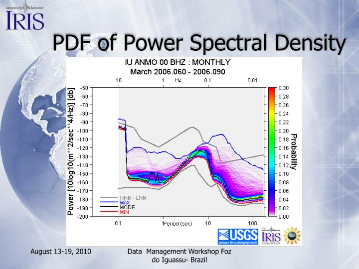 PDF of Power Spectral Density