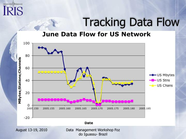 Tracking Data Flow