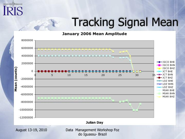 Tracking Signal Mean