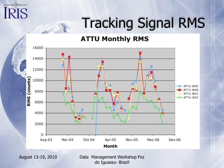 Tracking Signal RMS