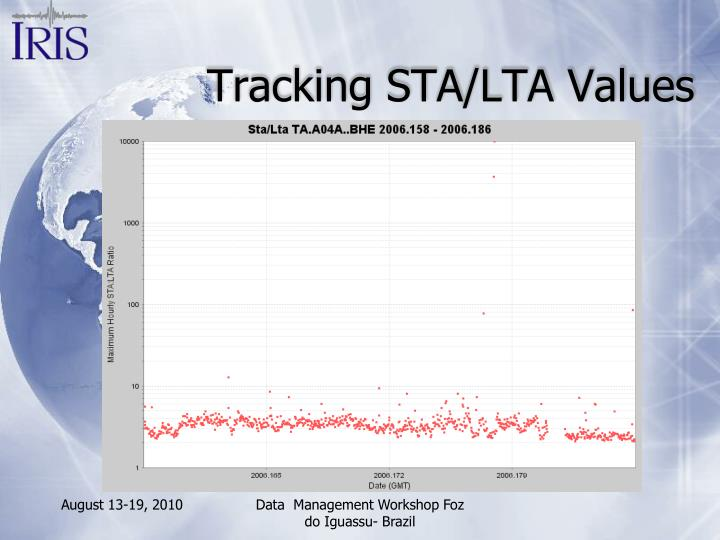 Tracking STA/LTA Values