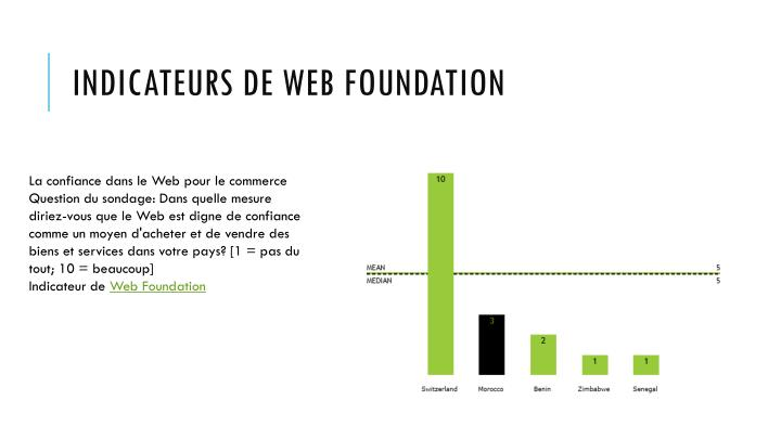 Indicateurs de Web