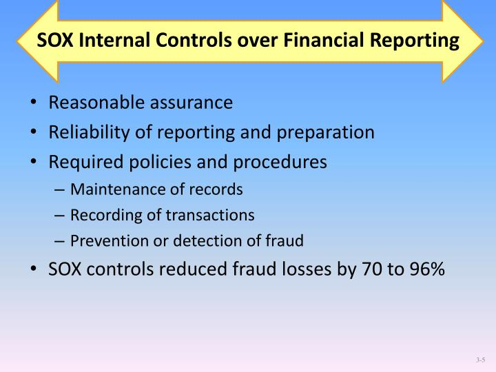 SOX Internal Controls over Financial Reporting
