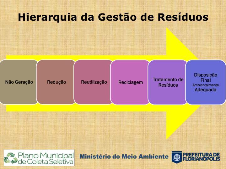 Hierarquia da Gestão de Resíduos