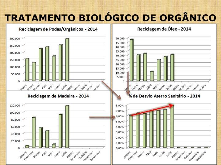 TRATAMENTO BIOLÓGICO DE ORGÂNICO