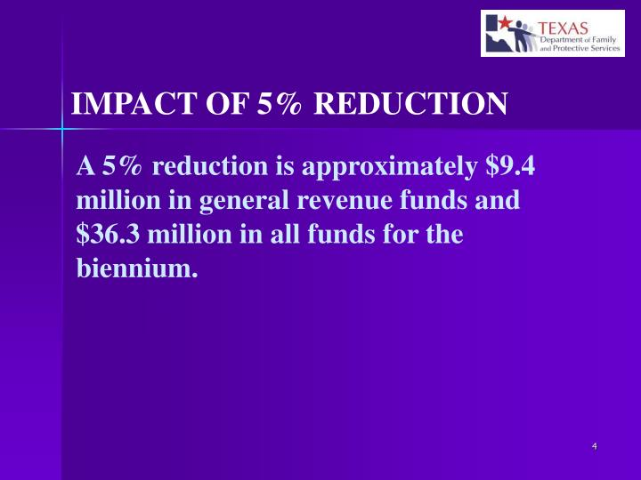 IMPACT OF 5% REDUCTION