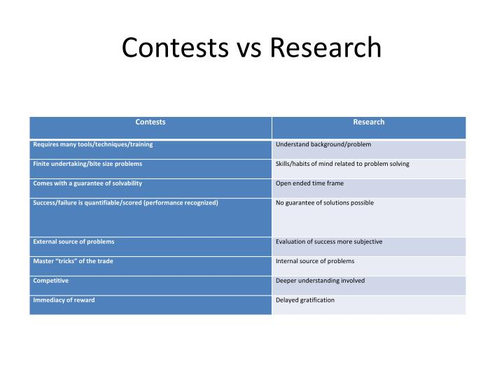 Contests vs Research