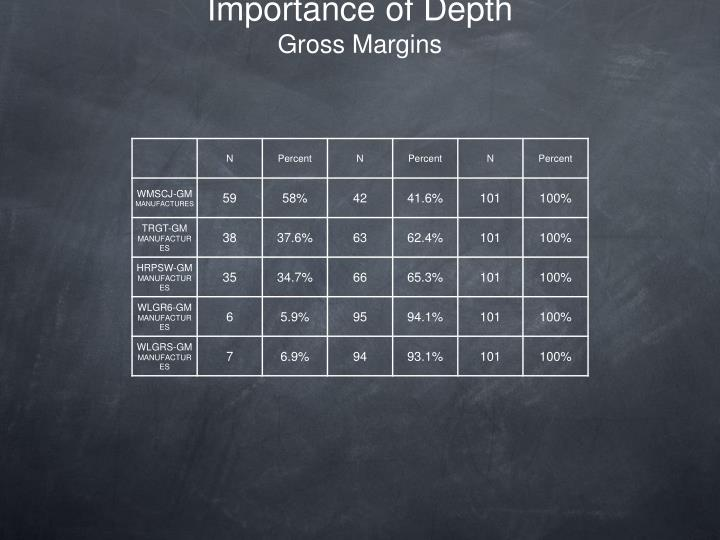 Importance of Depth