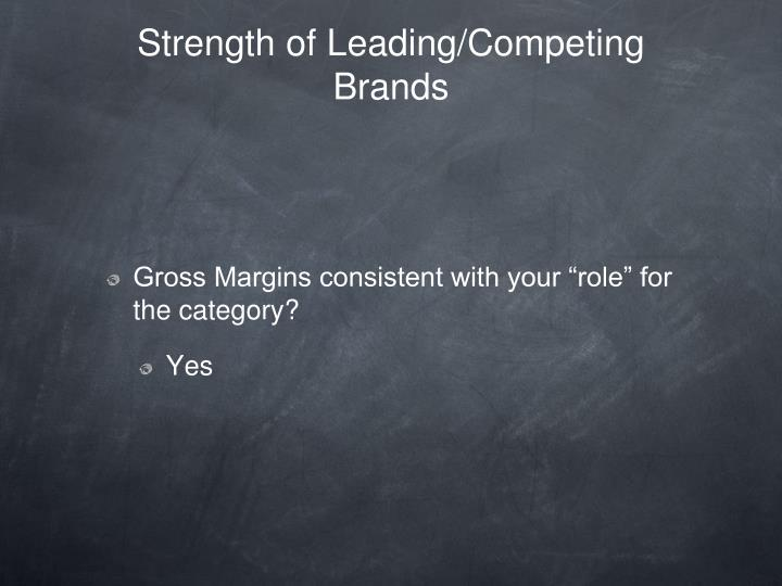 Strength of Leading/Competing Brands
