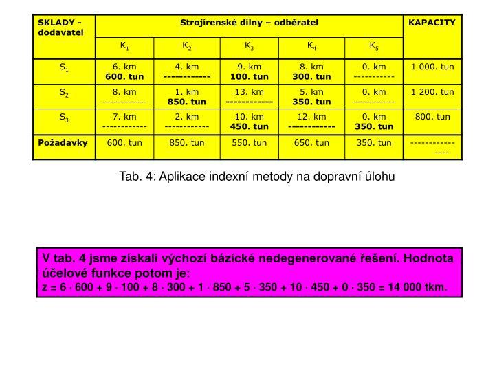 Tab. 4: Aplikace indexní metody na dopravní úlohu