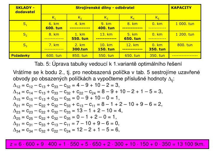 Tab. 5: Úprava tabulky vedoucí k1.variantě optimálního řešení