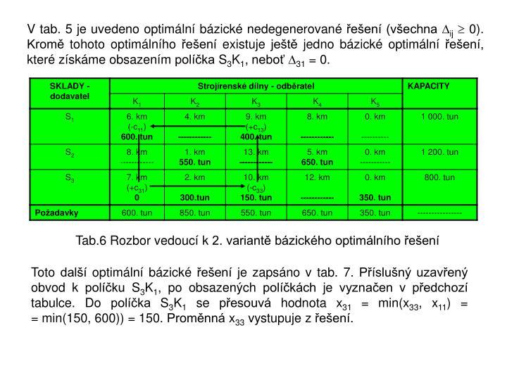 Vtab. 5 je uvedeno optimální bázické nedegenerované řešení (všechna