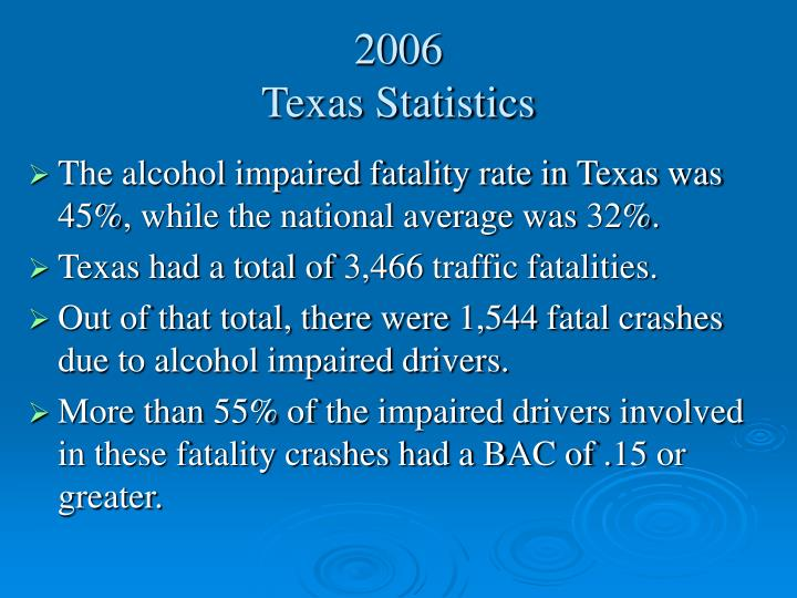 The alcohol impaired fatality rate in Texas was 45%, while the national average was 32%.