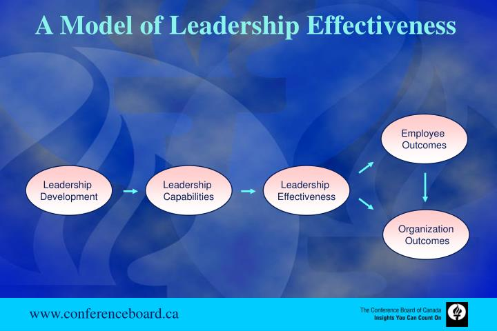 A Model of Leadership Effectiveness