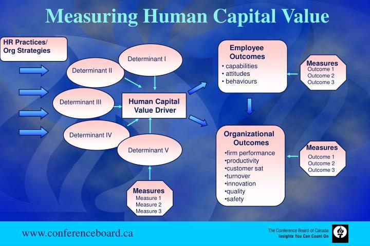 HR Practices/