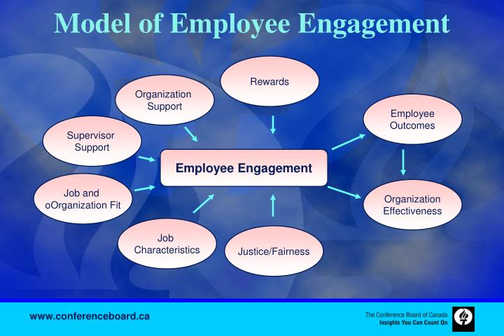 Model of Employee Engagement