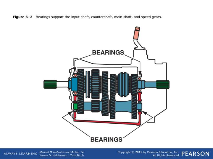 Figure 6 2 bearings support the input shaft countershaft main shaft and speed gears