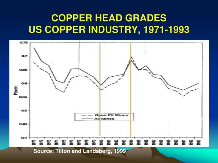 COPPER HEAD GRADES
