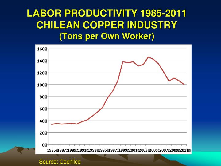 Labor productivity 1985 2011 chilean copper industry tons per own worker