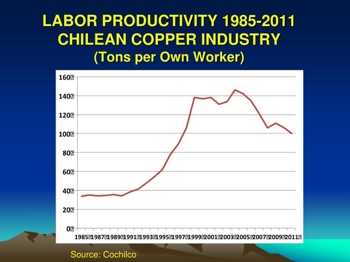 LABOR PRODUCTIVITY 1985-2011