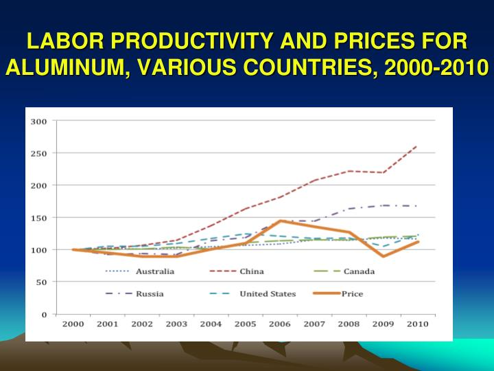 LABOR PRODUCTIVITY AND PRICES FOR ALUMINUM, VARIOUS COUNTRIES, 2000-2010