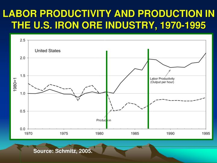 LABOR PRODUCTIVITY AND PRODUCTION IN THE U.S. IRON ORE INDUSTRY, 1970-1995