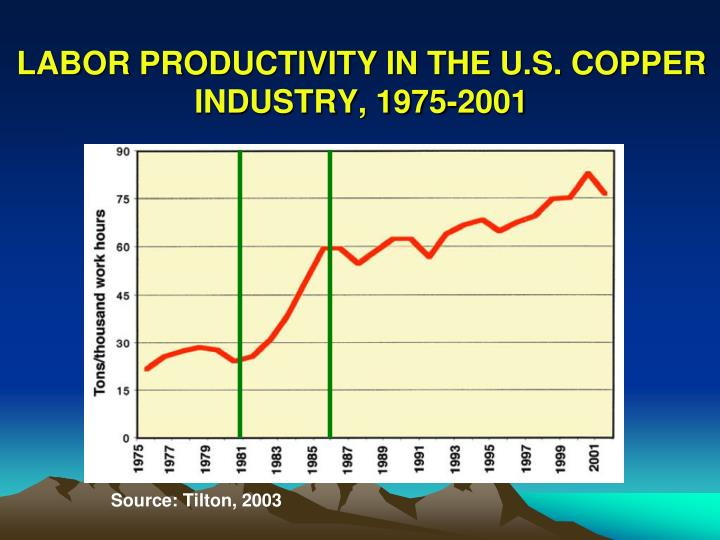 LABOR PRODUCTIVITY IN THE U.S. COPPER INDUSTRY, 1975-2001