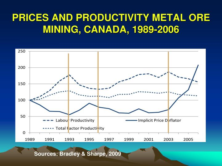 PRICES AND PRODUCTIVITY METAL ORE MINING, CANADA, 1989-2006