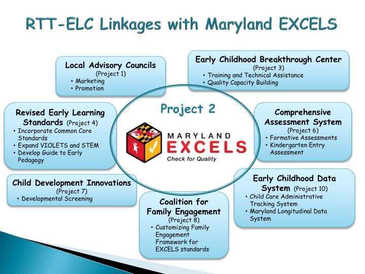 RTT-ELC Linkages with Maryland EXCELS