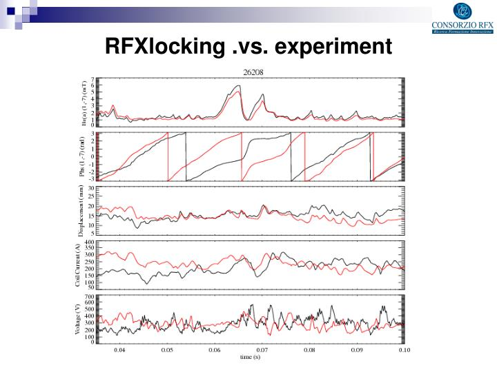 RFXlocking .vs. experiment