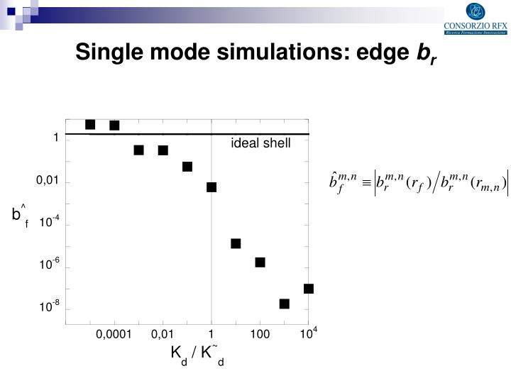 Single mode simulations: edge