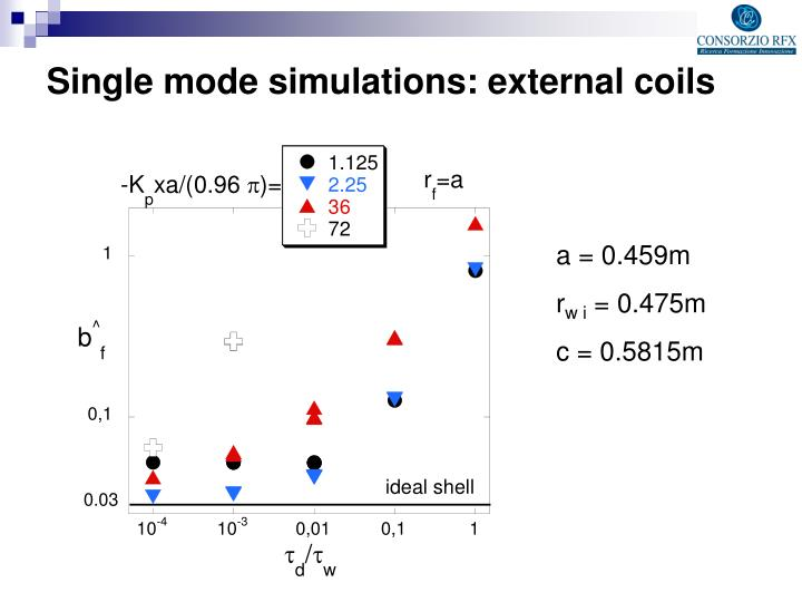 Single mode simulations: external coils