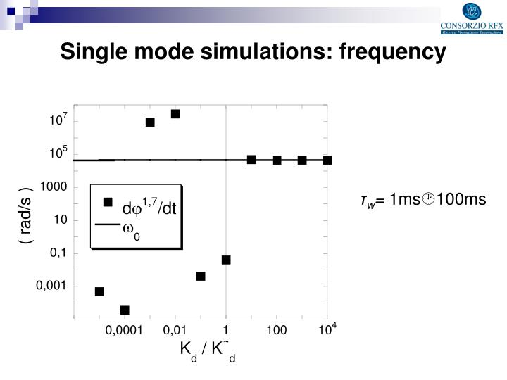 Single mode simulations: frequency