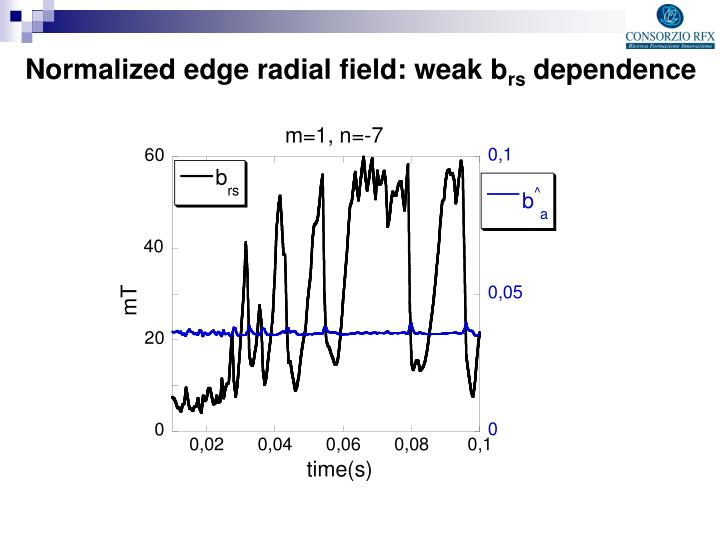 Normalized edge radial field: weak b