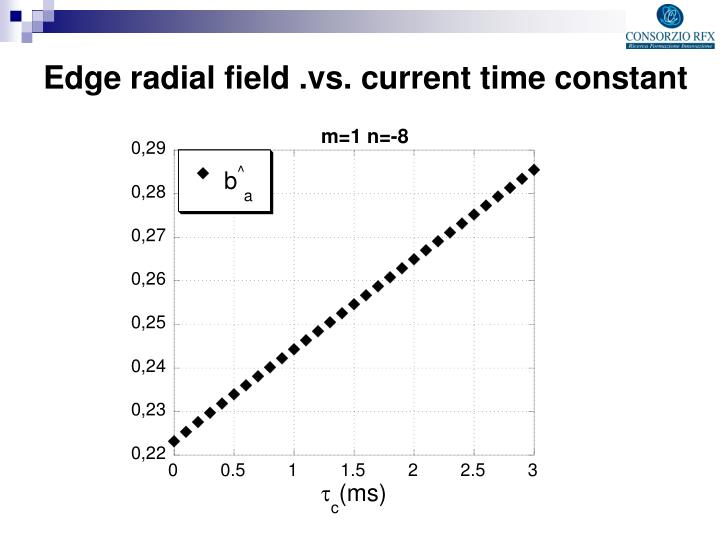 Edge radial field .vs. current time constant