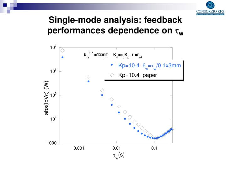 Single-mode analysis: feedback performances dependence on