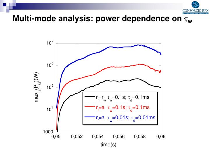 Multi-mode analysis: power dependence on