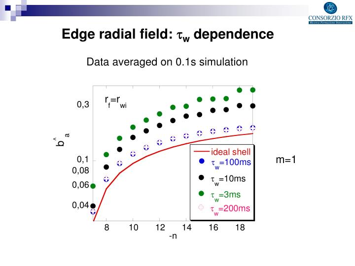 Edge radial field: