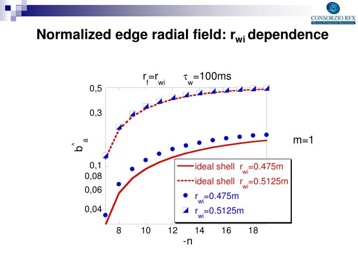 Normalized edge radial field: r