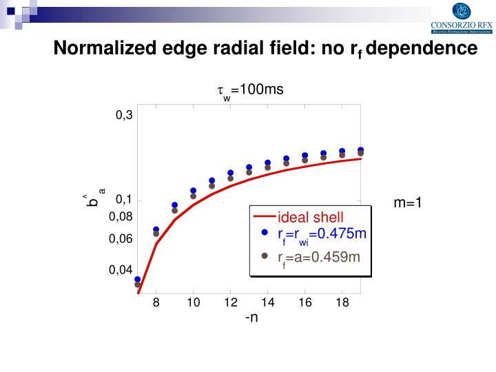 Normalized edge radial field: no r