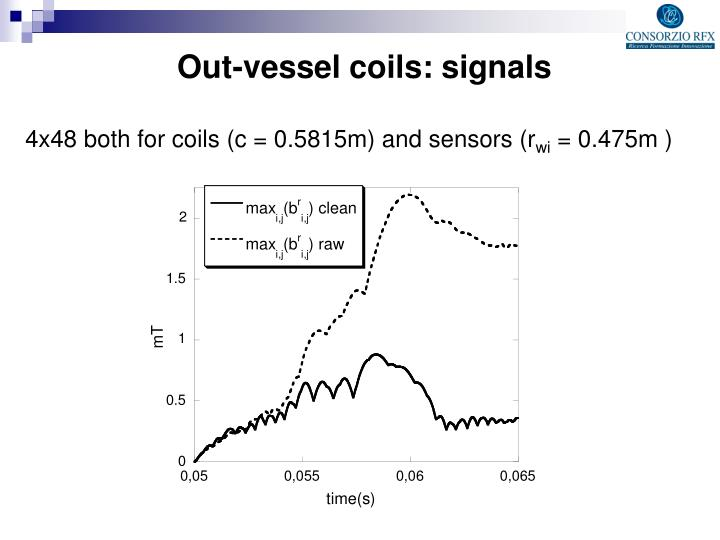 Out-vessel coils: signals