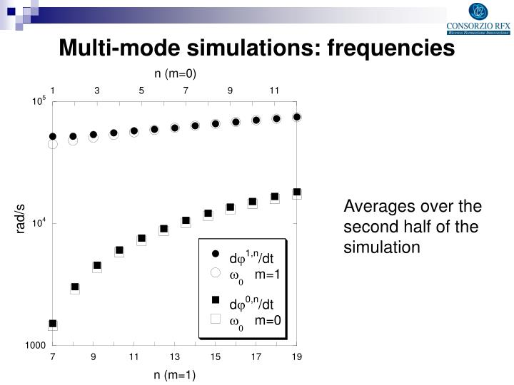 Multi-mode simulations: frequencies