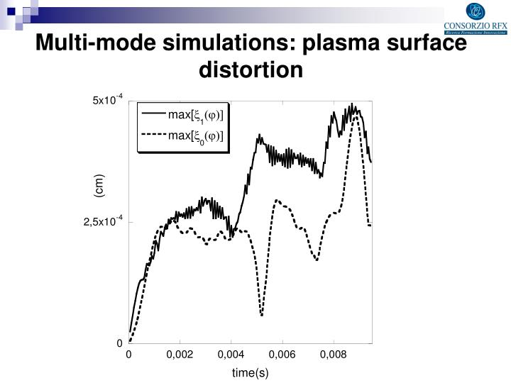 Multi-mode simulations: plasma surface distortion