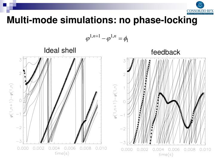 Multi-mode simulations: no phase-locking