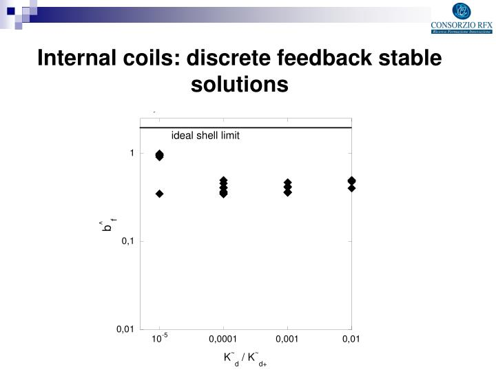 Internal coils: discrete feedback stable solutions