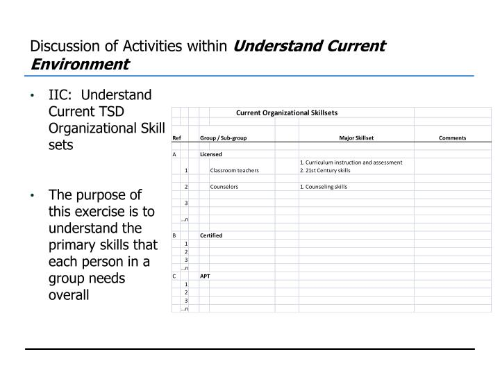 Discussion of Activities within